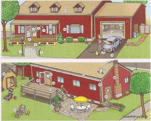 Front Yard 1 lamppost، 2 mailboxN، 3 front walk 4 front steps، 5 (front) porch، 6 storm door 7 front door، 8 doorbell، 9 (front) light 10 window، 11 (window)، 12 shutter 13 roof، 14 garage، 15 garage door، 16 driveway Backyard 17 كرسي الحديقة، 18 lawnmower، 19 أداة ألقى 20 باب الشاشة، 21 الباب الخلفي 22 مقبض الباب، 23 سطح السفينة، 24 الشواء / (في الهواء الطلق) شواء 25 الباحة، 26 البالوعة. 27 drainpipe ، طبق الأقمار الصناعية 28 ، 29 TV antenna ، 30 chimney 31 side door، 32 fence