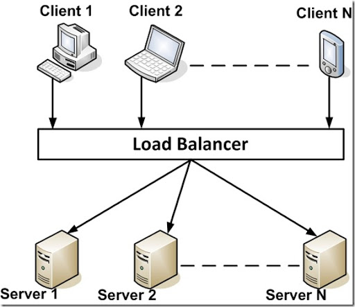 Networks and Servers: Load Balancing (I)