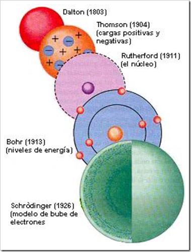 Modelos Atomicos | ibreathchemistry