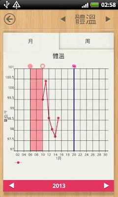*讓你一見鍾情的經期日曆/日記:女性日曆/日記 (Android App) 5