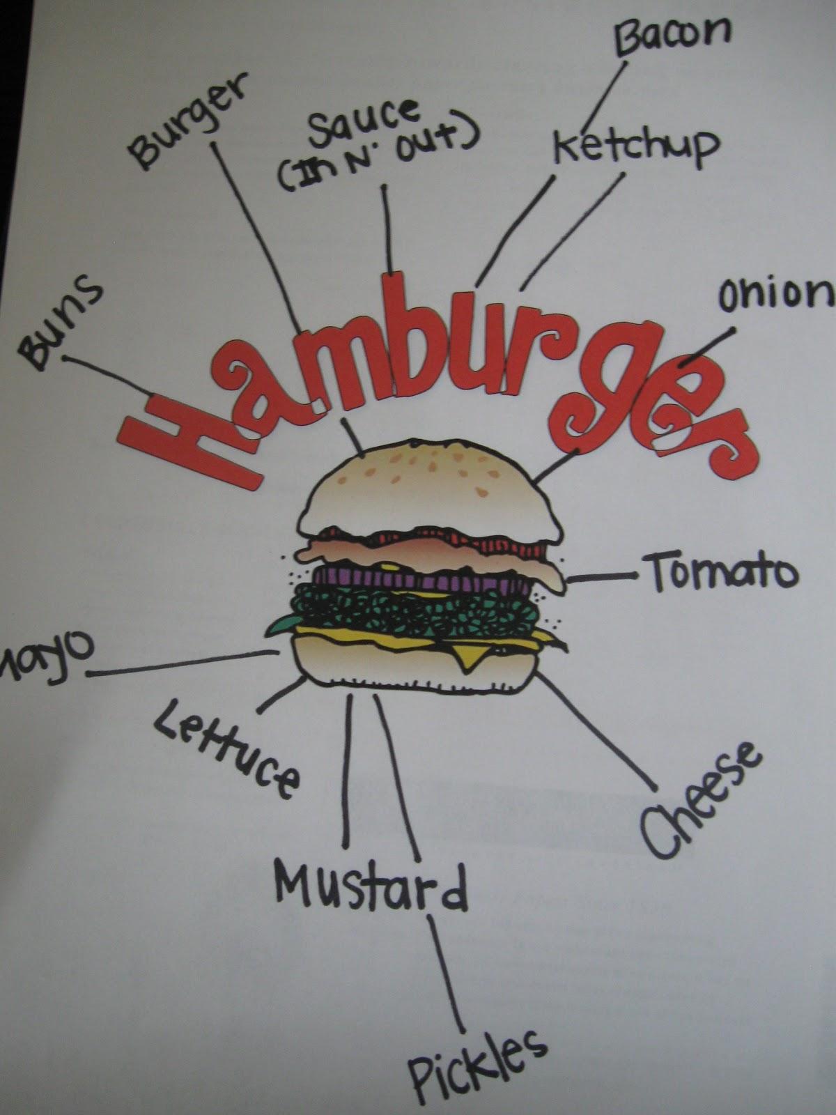 What The Teacher Wants Hamburger Writing