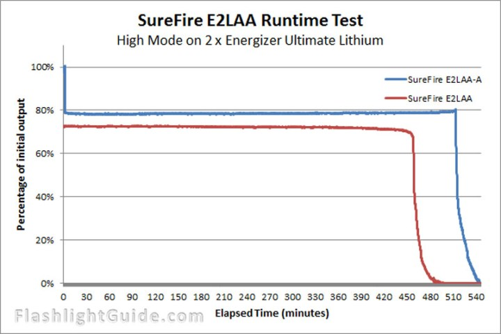SureFire E2LAA-A and E2LAA comparison