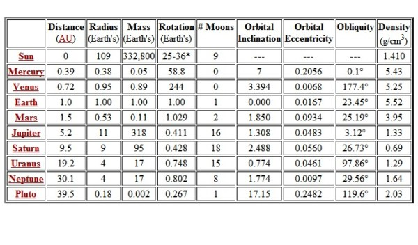 SOLAR SYSTEM SUN AND PLANET SUMMARY