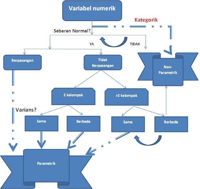 Penggunaan statistika non parametrik dalam mpengujian hipotesis. Teori Uji Parametrik Dan Nonparametrik