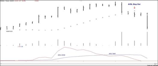 AVSL(점) 아래에서 종가가 형성되면 매도 목표에 걸려 청산된다.