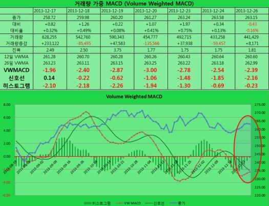 2013-12-26 VWMACD