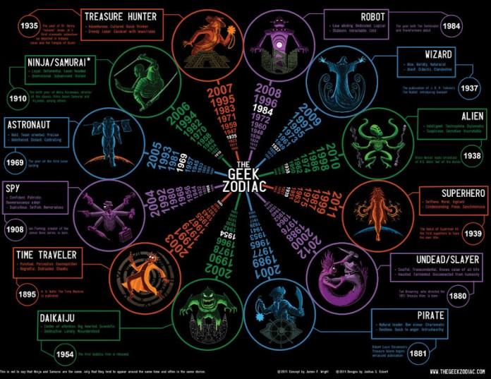 Zodíaco geek