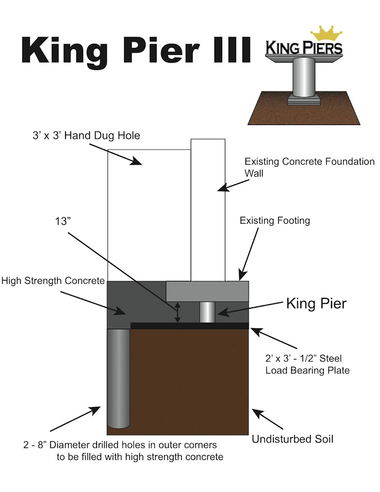 Keep your home on solid ground with the King Piers methodology