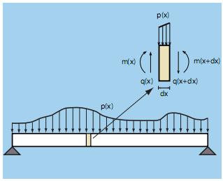 esquema para el cálculo de las leyes de esfuerzos cortantes, momentos flectores, giros y flechas en una viga