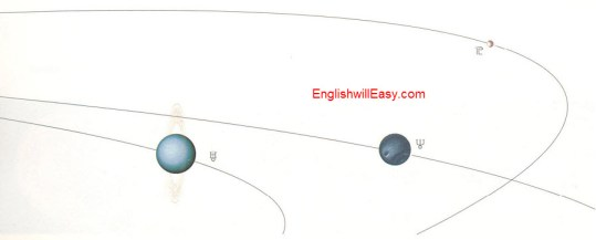 Orbits of the Planets-2