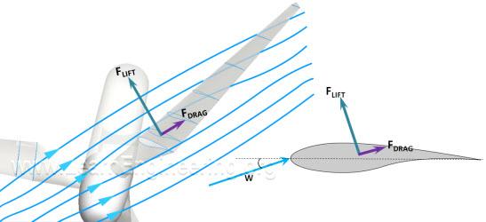 Lift_force_wind_turbine_blade