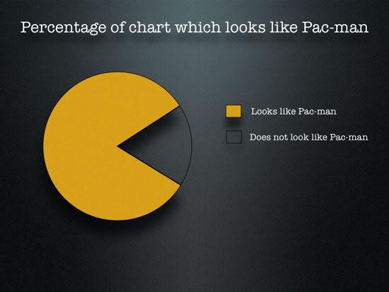 Tortendiagramme: die meisten sehen aus wie Pac-man