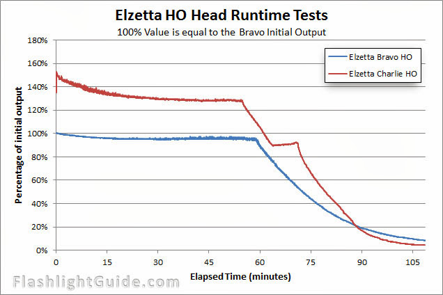 Elzetta Bravo and Charlie High Output Runtime Graph