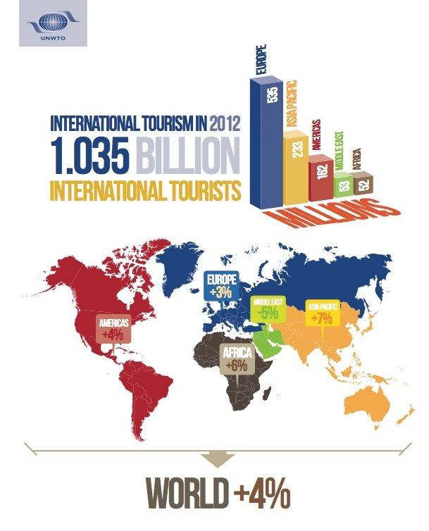 Estadisticas del turismo mundial 2012