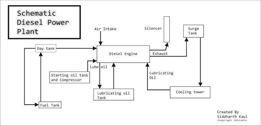 Schematic Diesel Power Plant | iiteeeestudentsiiteeeestudents - WordPress.com
