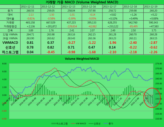 2013-12-19 VWMACD