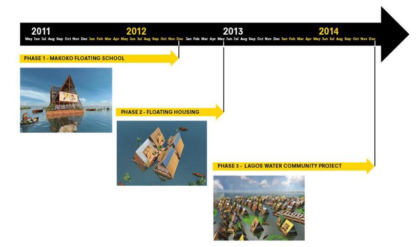 *非洲馬可可(makoko):漂浮在水上的校園! 9