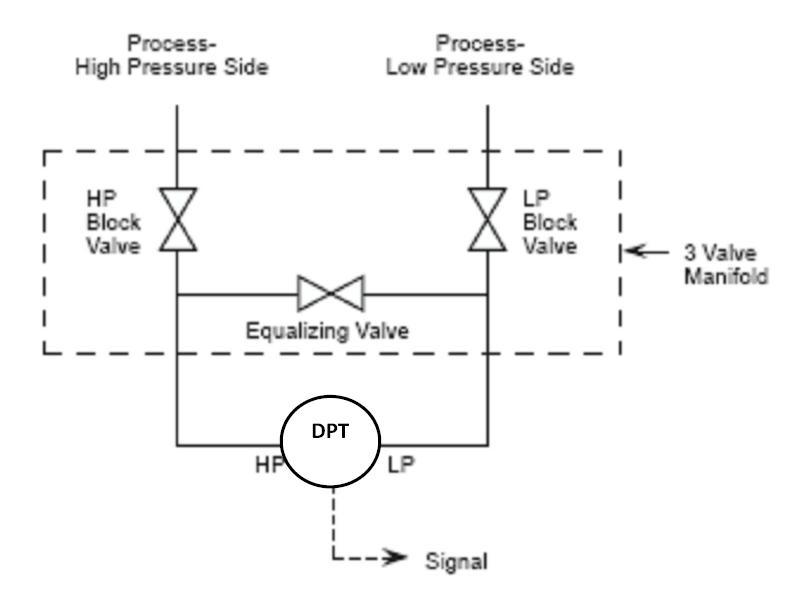 3 Valve+manifold+of+transmitter?resize=665%2C491&ssl=1 danfoss pressure transducer wiring diagram wiring diagram danfoss pressure transmitter wiring diagram at bakdesigns.co