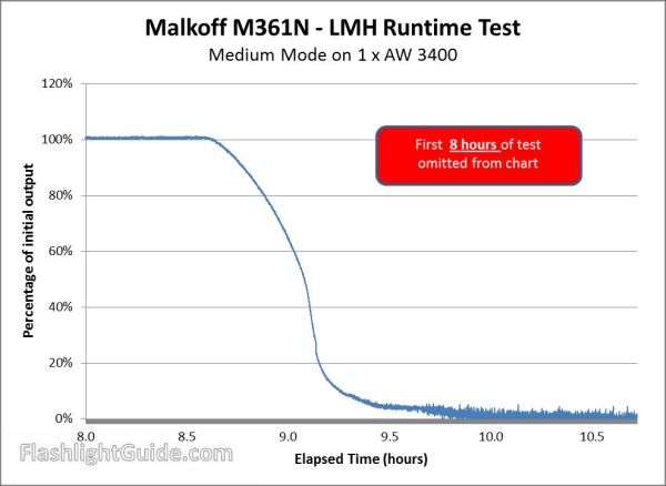 Malkoff M361N Medium Runtime