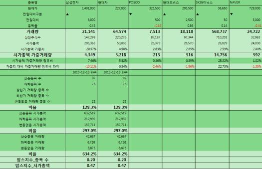 2013-12-18 암스지수 장중