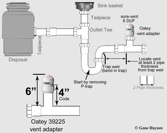 double kitchen sink plumbing diagram gif