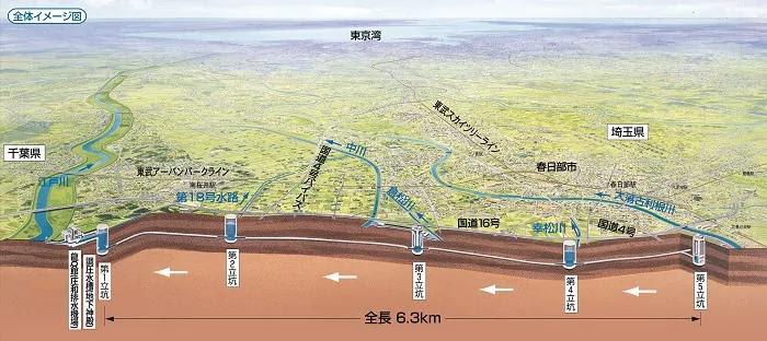 オリジナル 古利根川 水位 - 日本のトップ都市畫像