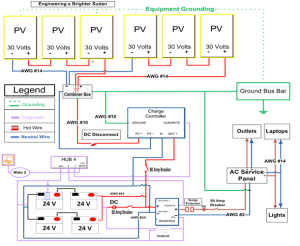 Energy Saving: Typical solar panel installation diagram