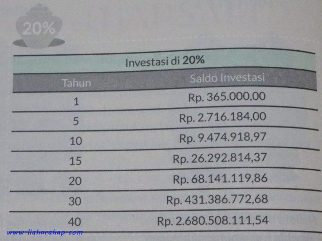 Mengenal Investasi
