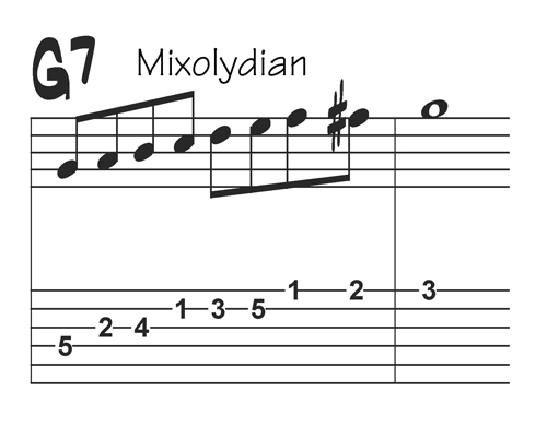 G Mixolydian Bebop scale with tabs