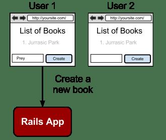 Traditional RESTful Rails app