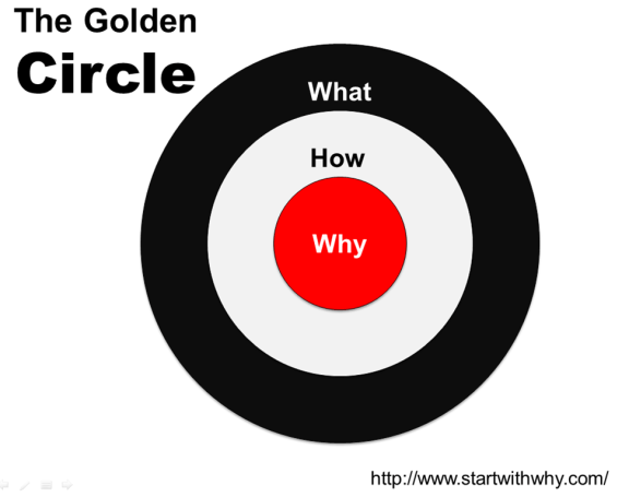 The Golden Circle - Start With Why