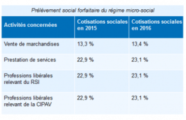 regime micro social 2015 300x193 Liasse fiscale 2015 : régime micro social simplifié
