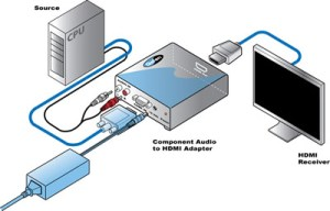 EXTCOMPAUD2HDMI  Gefen Component Audio to HDMI Adapter