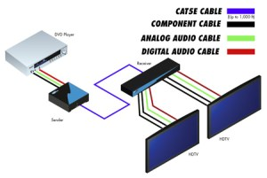 EXTCOMPAUDCAT5142  Gefen 1:2 Component Audio over CAT5