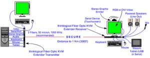 VIS000001ST  Thinklogical Fiber Optic KVM Extender