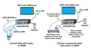 VGACMPHD  VGAComponent Video to HDMI Converter