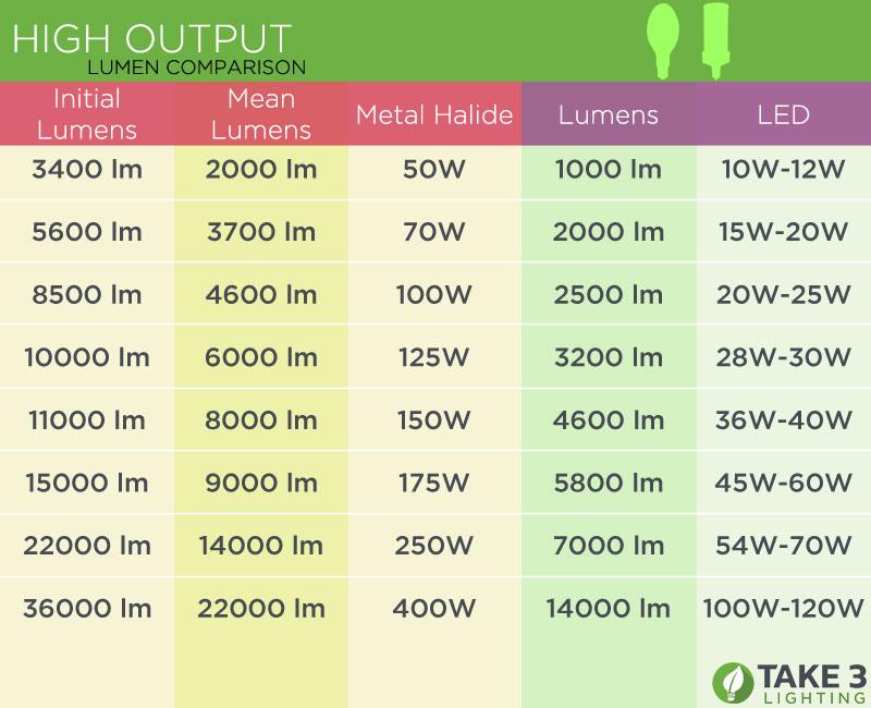 How Take Down Light Fixture