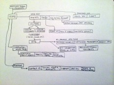 Student One: Sitemap