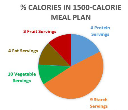 pie chart of % calories