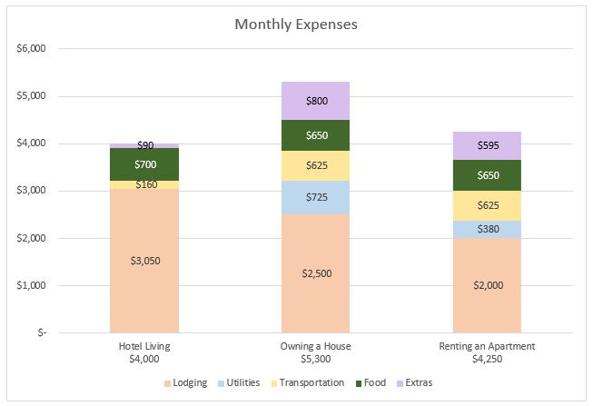Bar chart of monthly expense budget