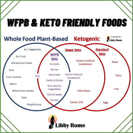 WFPB-Friendly and Keto-friendly foods relationship