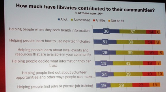 Library contributions to communities