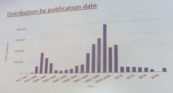 Distribution by Publication Date