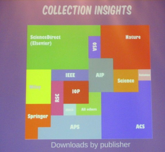 Collection Insights