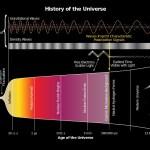 astrofizică