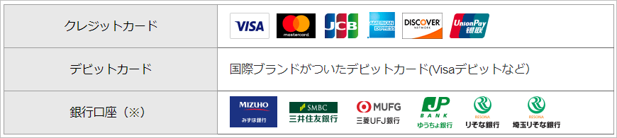 PayPal支払方法