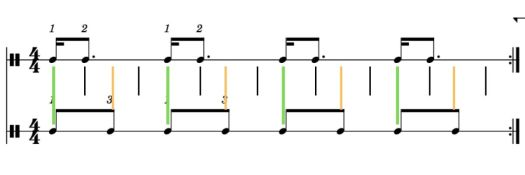 Exercice 4 en couleurs : croches MG, double puis croche pointée MD