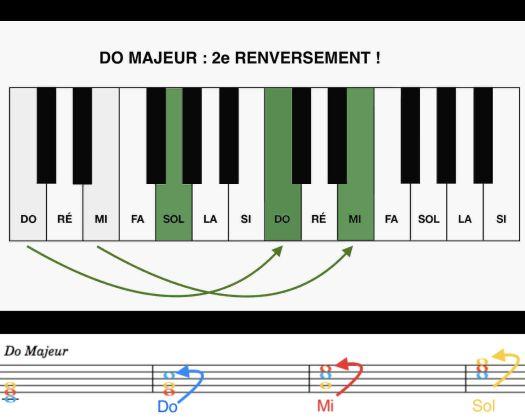 Les accords renversés au piano