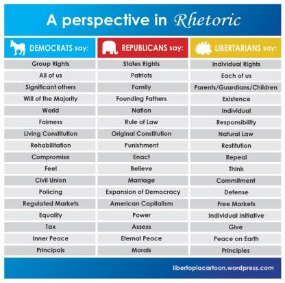 libertarian, infographic, democrats, republicans