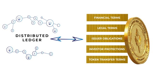 A graphic image depicting information flowing between the Distributed Ledger Technology (DLT) of a blockchain network to assets issued on that blockchain as a Security Token using Smart Contracts. The Security Token stack shows the terms that can be coded into the Smart Contract including Financial Terms, Legal Terms, Issuer Obligations, Investor Protections and the Token Transfer Terms.